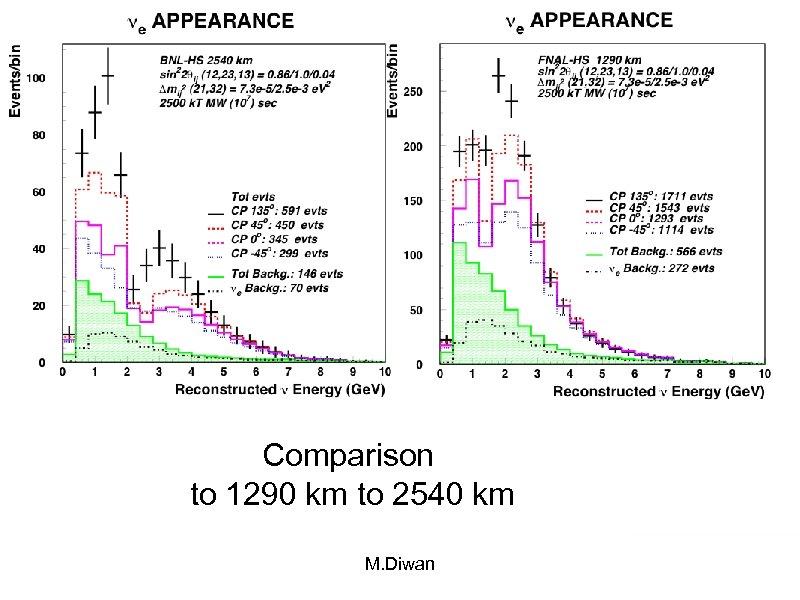 Comparison to 1290 km to 2540 km M. Diwan