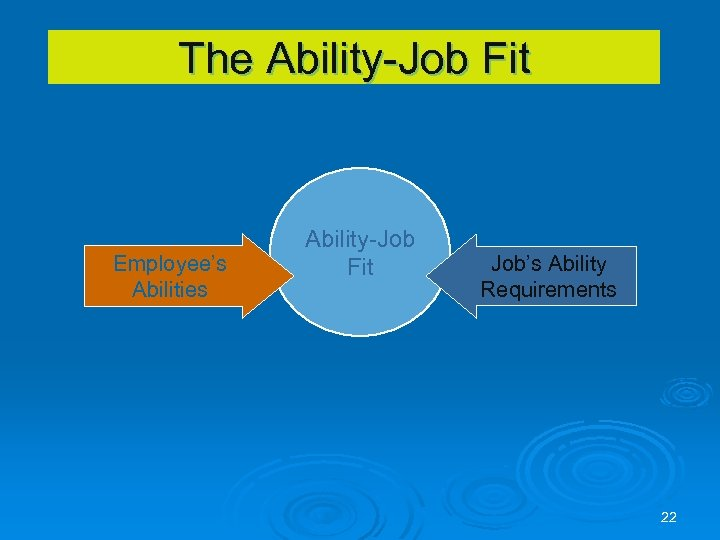 The Ability-Job Fit Employee's Abilities Ability-Job Fit Job's Ability Requirements 22