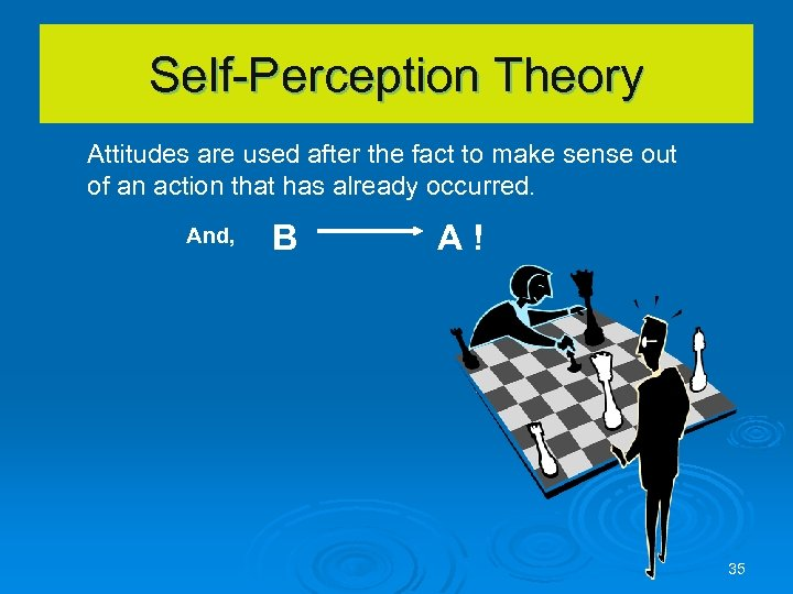 Self-Perception Theory Attitudes are used after the fact to make sense out of an