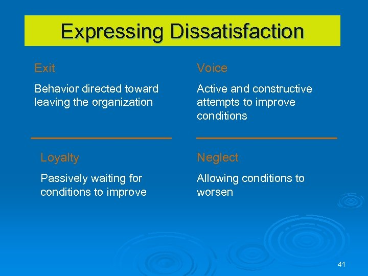 Expressing Dissatisfaction Exit Voice Behavior directed toward leaving the organization Active and constructive attempts