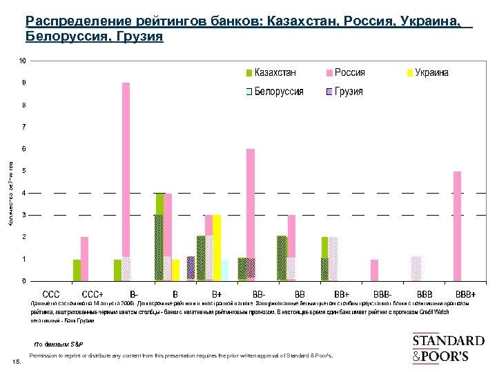 Распределение рейтингов банков: Казахстан, Россия, Украина, Белоруссия, Грузия По данным S&P 15. Permission to