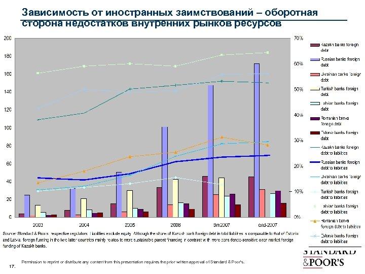 Зависимость от иностранных заимствований – оборотная сторона недостатков внутренних рынков ресурсов 17. Permission to