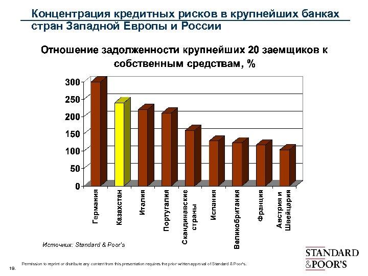 Концентрация кредитных рисков в крупнейших банках стран Западной Европы и России Источник: Standard &