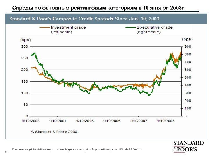 Спреды по основным рейтинговым категориям с 10 января 2003 г. 5. Permission to reprint
