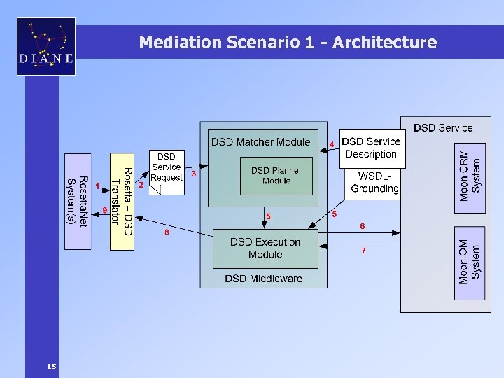 Mediation Scenario 1 - Architecture 15