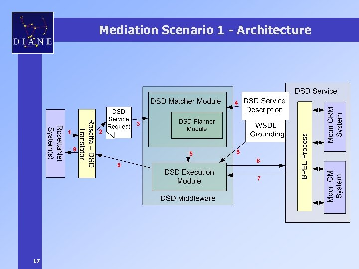 Mediation Scenario 1 - Architecture 17