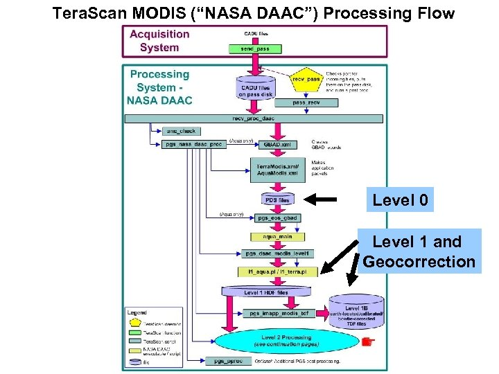 "Tera. Scan MODIS (""NASA DAAC"") Processing Flow Level 0 Level 1 and Geocorrection"