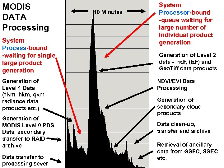 MODIS DATA Processing System Process-bound -waiting for single large product generation Generation of Level