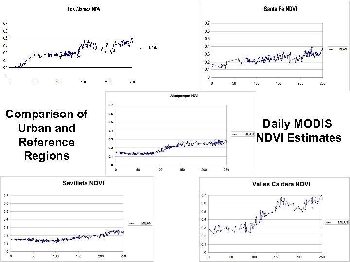 Comparison of Urban and Reference Regions Daily MODIS NDVI Estimates