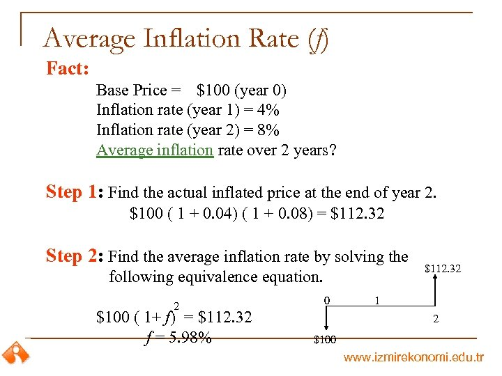 Average Inflation Rate (f) Fact: Base Price = $100 (year 0) Inflation rate (year
