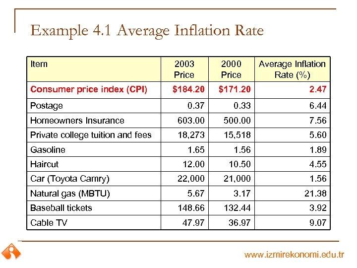 Example 4. 1 Average Inflation Rate Item 2003 Price 2000 Price Consumer price index