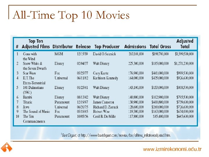 All-Time Top 10 Movies www. izmirekonomi. edu. tr