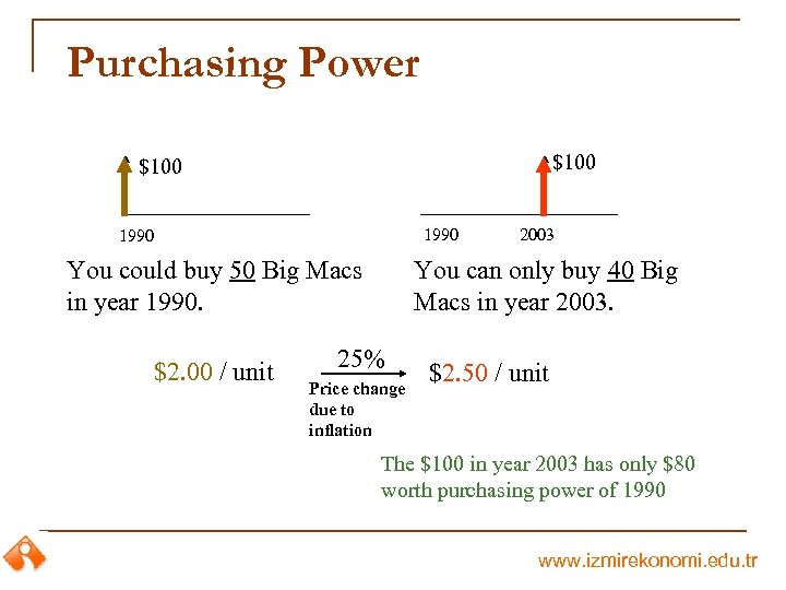 Purchasing Power $100 1990 You could buy 50 Big Macs in year 1990. $2.