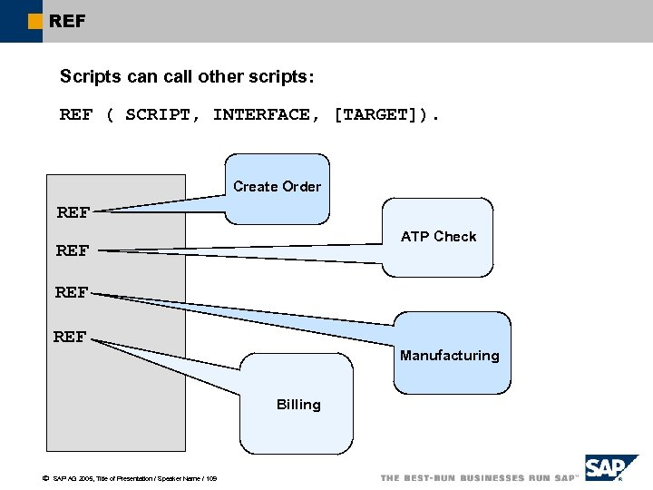 REF Scripts can call other scripts: REF ( SCRIPT, INTERFACE, [TARGET]). Create Order REF
