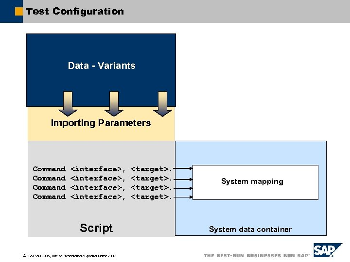 Test Configuration Data - Variants Importing Parameters Command <interface>, Script ã SAP AG 2005,