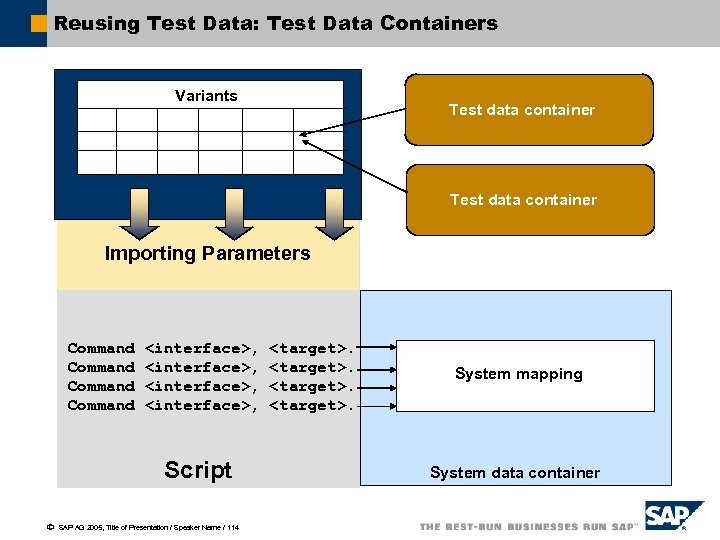Reusing Test Data: Test Data Containers Variants Test data container Importing Parameters Command <interface>,
