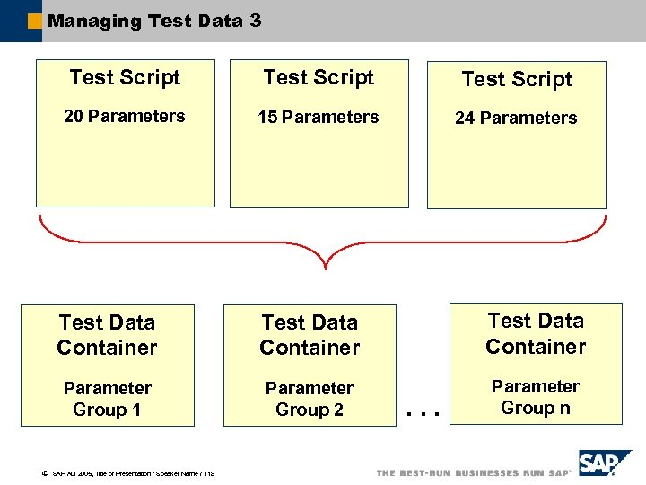 Managing Test Data 3 Test Script 20 Parameters 15 Parameters 24 Parameters Test Data