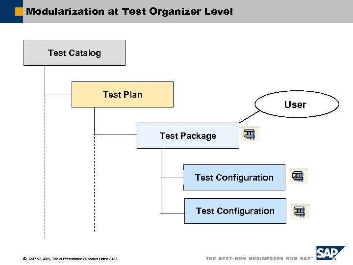 Modularization at Test Organizer Level Test Catalog Test Plan User Test Package Test Configuration