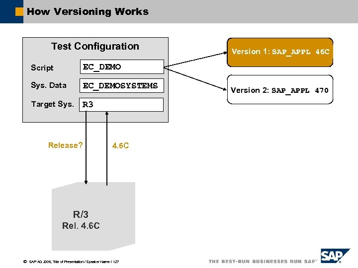 How Versioning Works Test Configuration Script EC_DEMO Sys. Data EC_DEMOSYSTEMS Target Sys. R 3