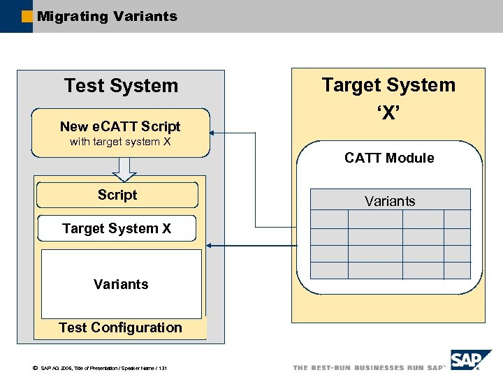 Migrating Variants Test System New e. CATT Script Target System 'X' with target system