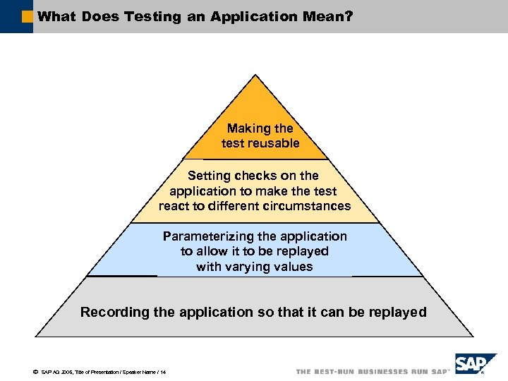 What Does Testing an Application Mean? Making the test reusable Setting checks on the