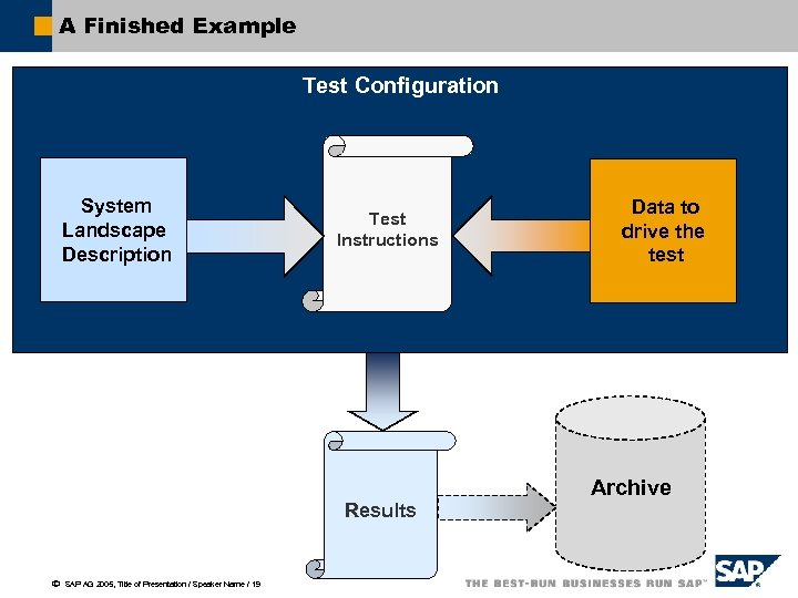 A Finished Example Test Configuration System Landscape Description Test Instructions Results ã SAP AG