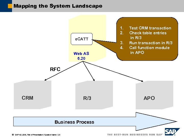 Mapping the System Landscape 1. 2. e. CATT Web AS 6. 20 3. 4.