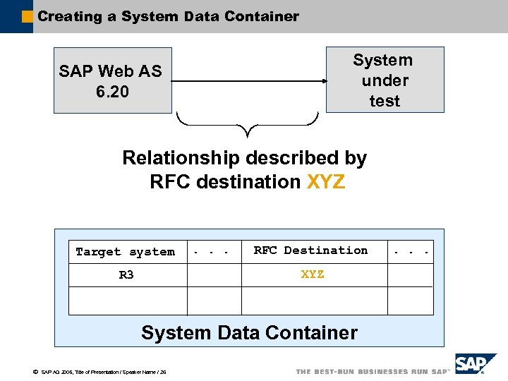 Creating a System Data Container System under test SAP Web AS 6. 20 Relationship