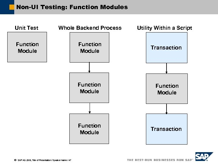 Non-UI Testing: Function Modules Unit Test Whole Backend Process Function Module Transaction Function Module