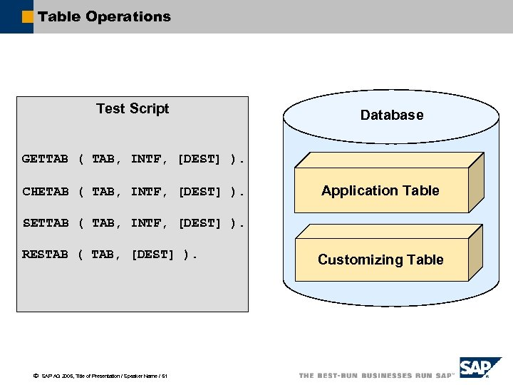 Table Operations Test Script Database GETTAB ( TAB, INTF, [DEST] ). CHETAB ( TAB,