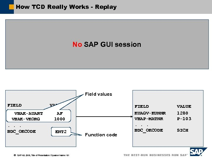 How TCD Really Works - Replay No SAP GUI session Field values FIELD VBAK-AUART