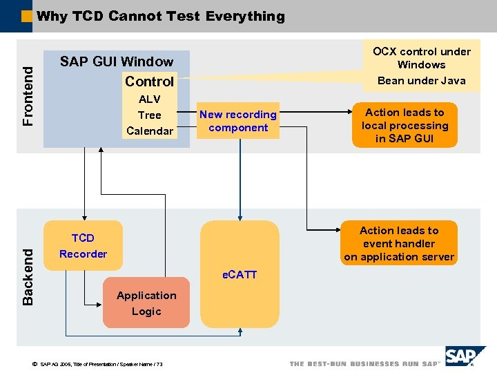 Backend Frontend Why TCD Cannot Test Everything ã OCX control under Windows Bean under