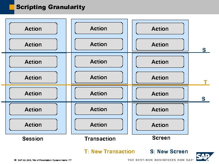 Scripting Granularity Action Action Action Action Action Action Session Transaction Screen T: New Transaction