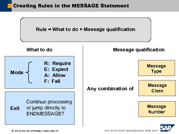 Creating Rules in the MESSAGE Statement Rule = What to do + Message qualification