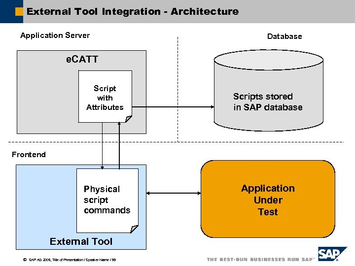 External Tool Integration - Architecture Application Server Database e. CATT Script with Attributes Scripts
