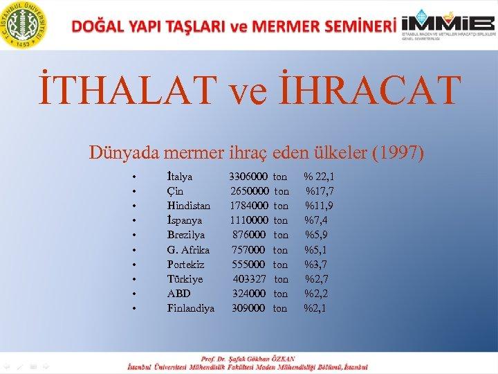 İTHALAT ve İHRACAT Dünyada mermer ihraç eden ülkeler (1997) • • • İtalya 3306000