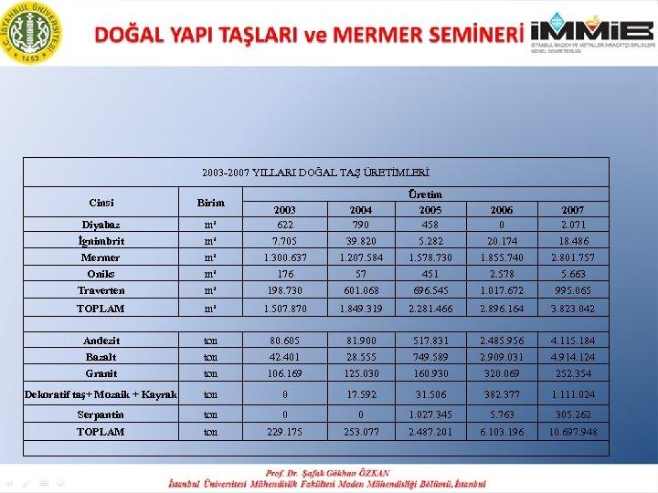 2003 -2007 YILLARI DOĞAL TAŞ ÜRETİMLERİ Cinsi Birim Diyabaz İgnimbrit m³ m³ 2003 622