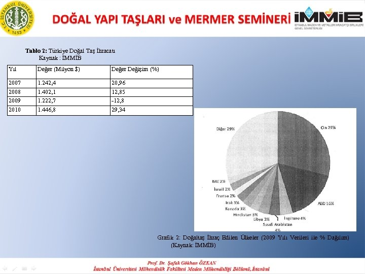 Tablo 2: Türkiye Doğal Taş İhracatı Kaynak : İMMİB Yıl Değer (Milyon $) Değer
