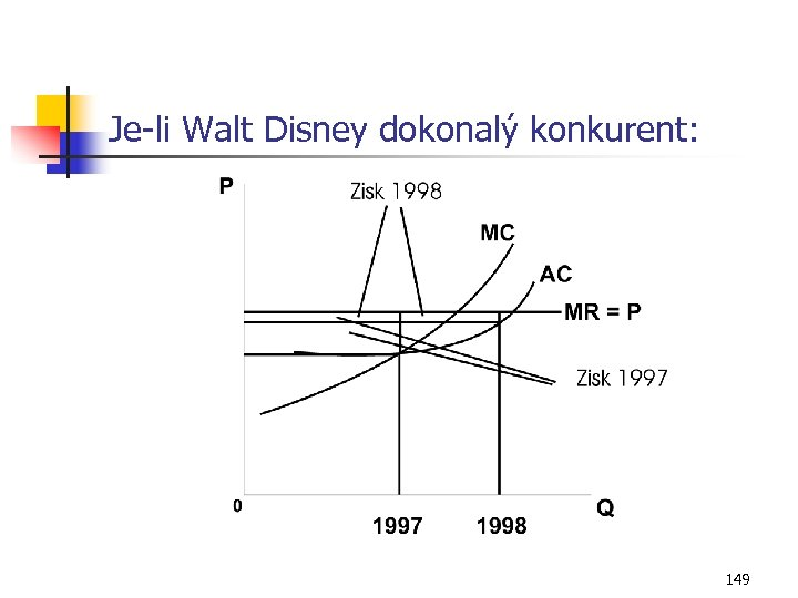 Je-li Walt Disney dokonalý konkurent: 149