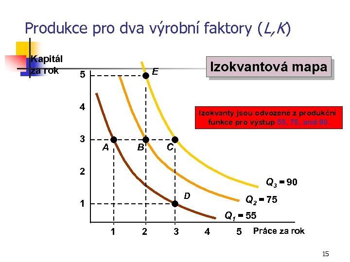 Produkce pro dva výrobní faktory (L, K) Kapitál za rok Izokvantová mapa E 5