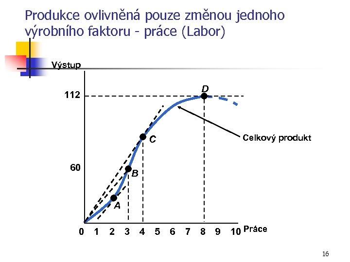 Produkce ovlivněná pouze změnou jednoho výrobního faktoru - práce (Labor) Výstup D 112 Celkový