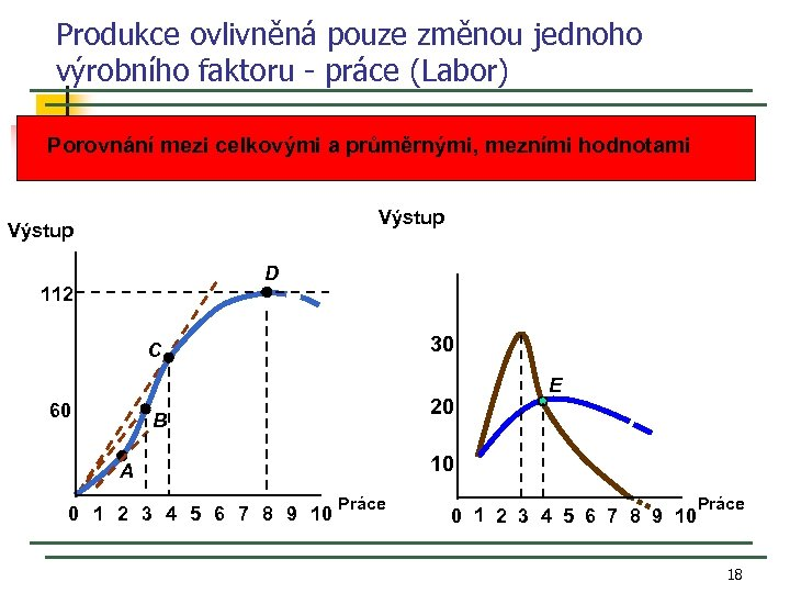 Produkce ovlivněná pouze změnou jednoho výrobního faktoru - práce (Labor) Porovnání mezi celkovými a