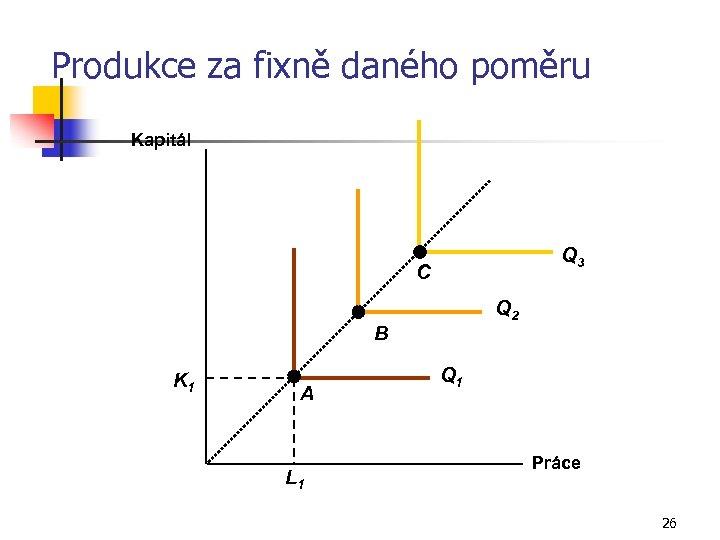 Produkce za fixně daného poměru Kapitál Q 3 C Q 2 B K 1