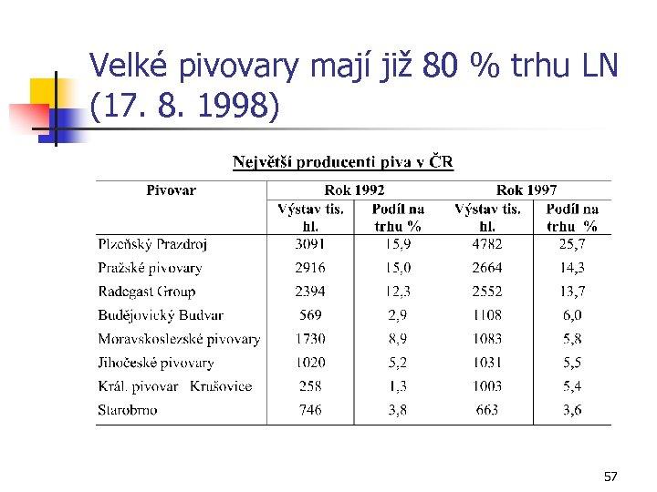Velké pivovary mají již 80 % trhu LN (17. 8. 1998) 57