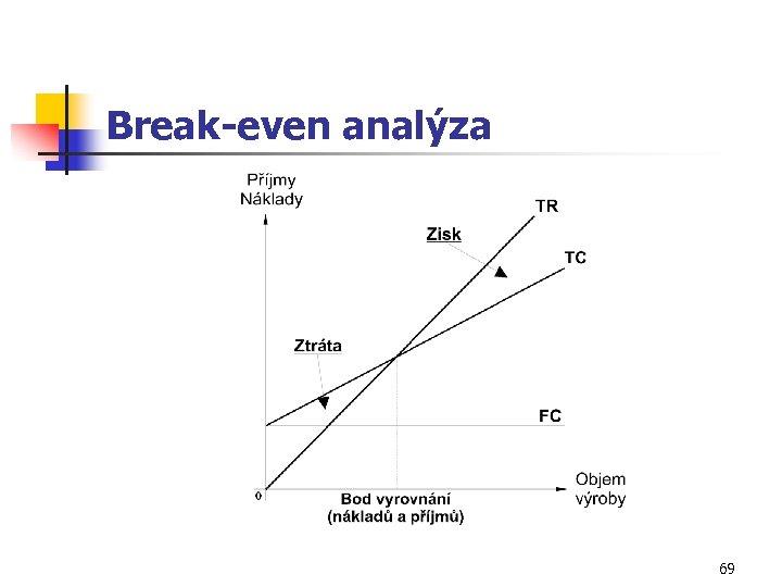 Break-even analýza 69