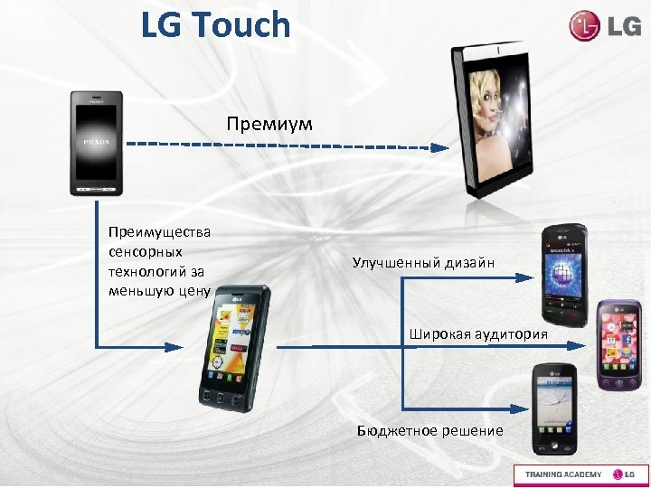 LG Touch Премиум Преимущества сенсорных технологий за меньшую цену Улучшенный дизайн Широкая аудитория Бюджетное