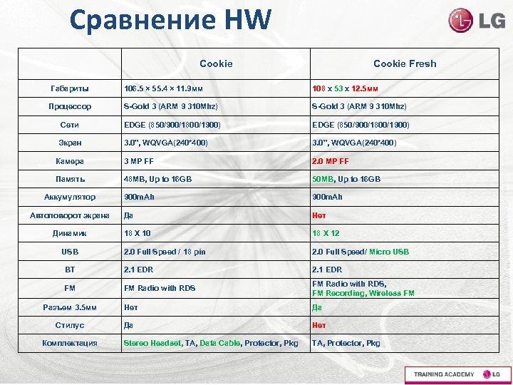 Сравнение HW Cookie Fresh Габариты 106. 5 × 55. 4 × 11. 9 мм