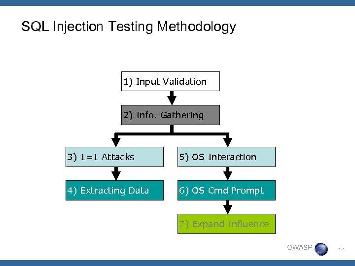 SQL Injection Testing Methodology 1) Input Validation 2) Info. Gathering 3) 1=1 Attacks 5)