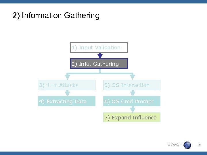 2) Information Gathering 1) Input Validation 2) Info. Gathering 3) 1=1 Attacks 5) OS