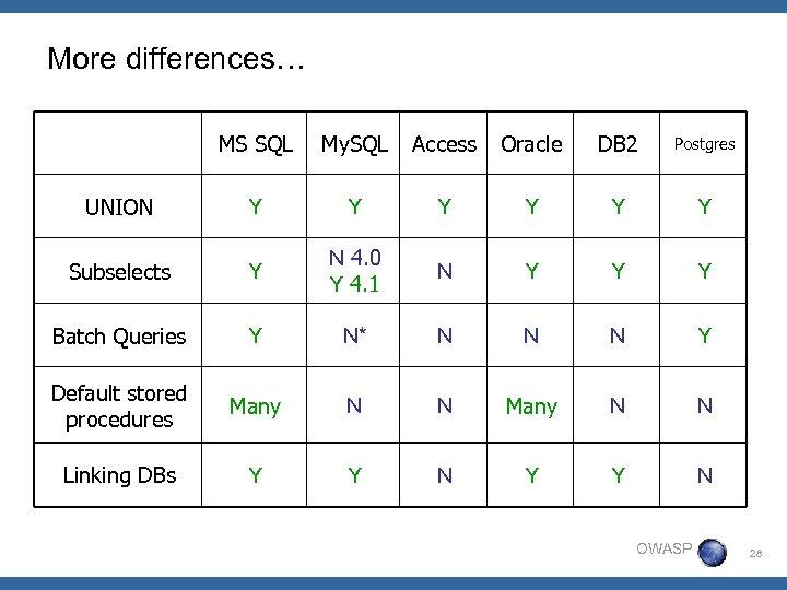 More differences… MS SQL My. SQL Access Oracle DB 2 Postgres UNION Y Y